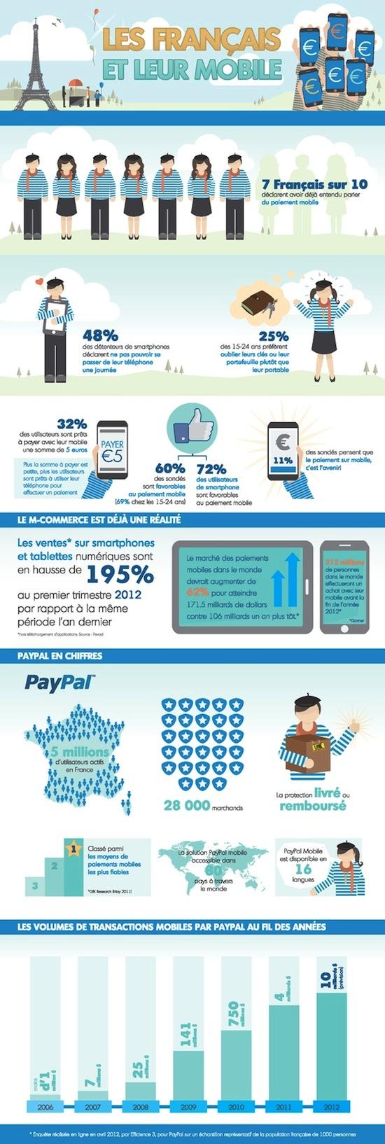 M-commerce-paypal-paiement-mobile-infographie