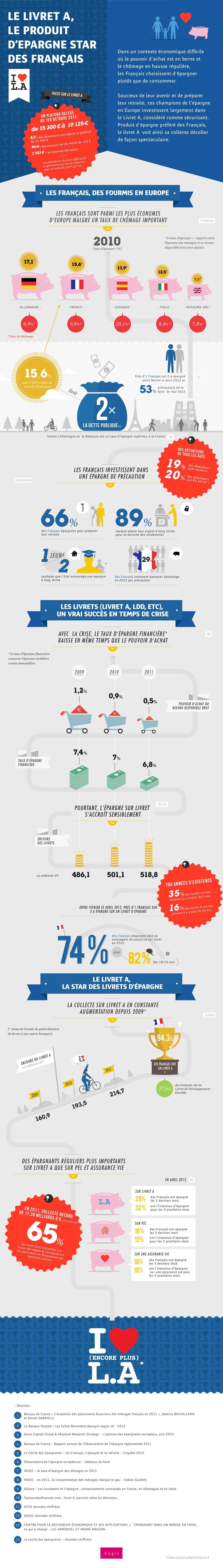La Banque Postale loves le Livret A ! - Marketing Banque